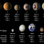Descubren un Sistema Solar con siete planetas iguales a la Tierra
